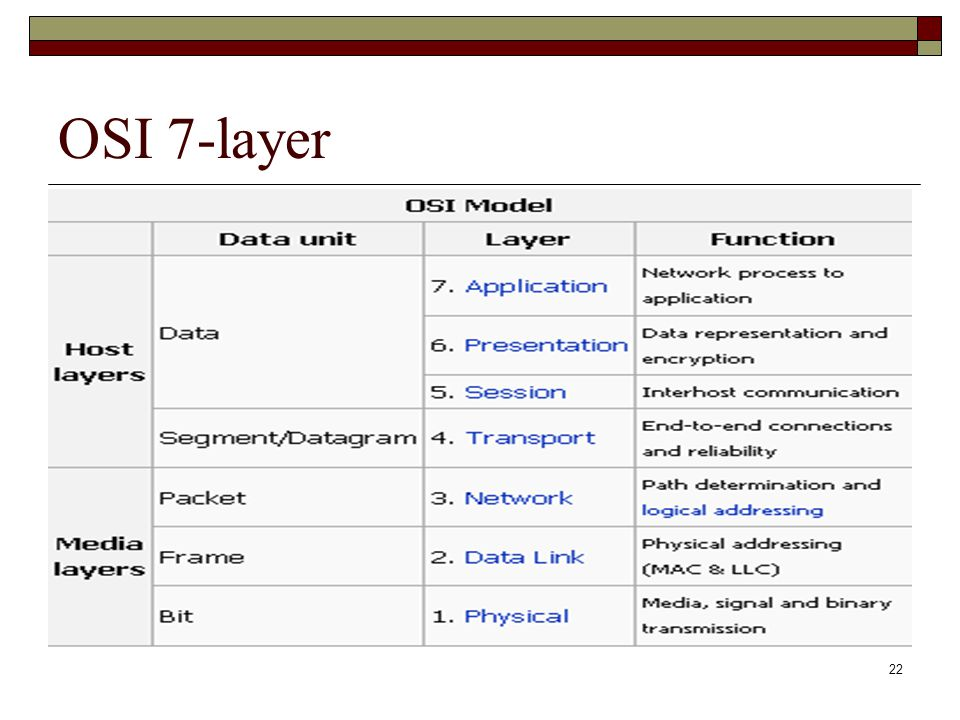 OSI 7-layer