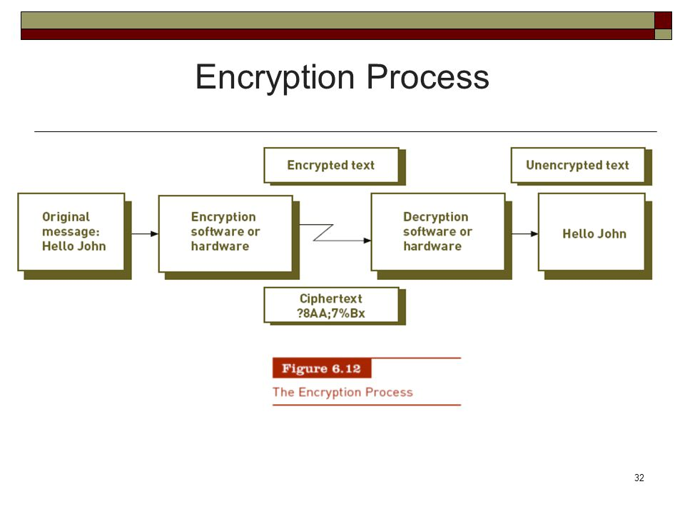 Encryption Process