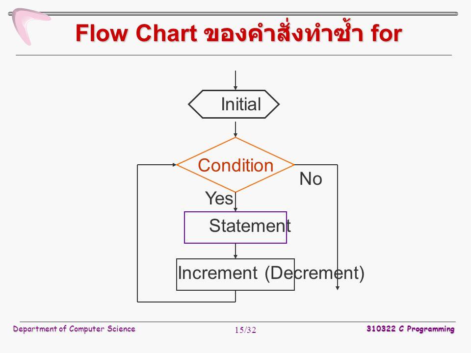 Flow Chart ของคำสั่งทำซ้ำ for