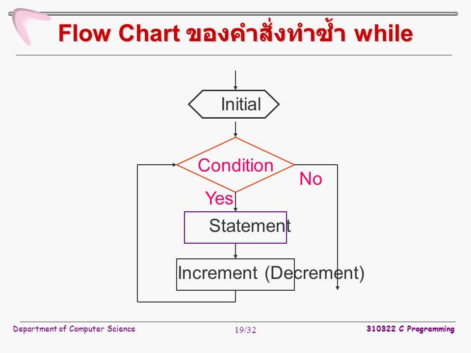 Flow Chart ของคำสั่งทำซ้ำ while
