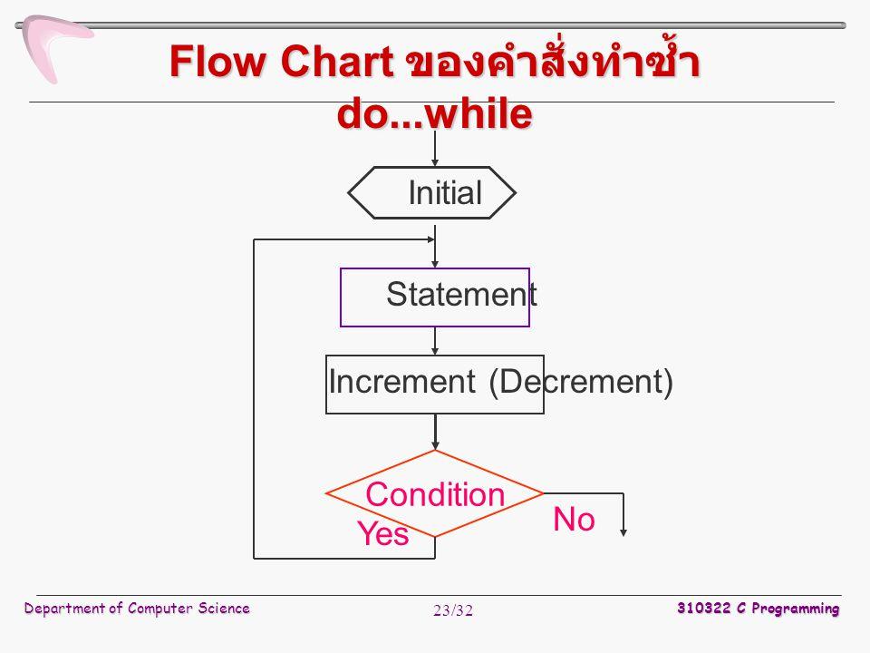 Flow Chart ของคำสั่งทำซ้ำ do...while