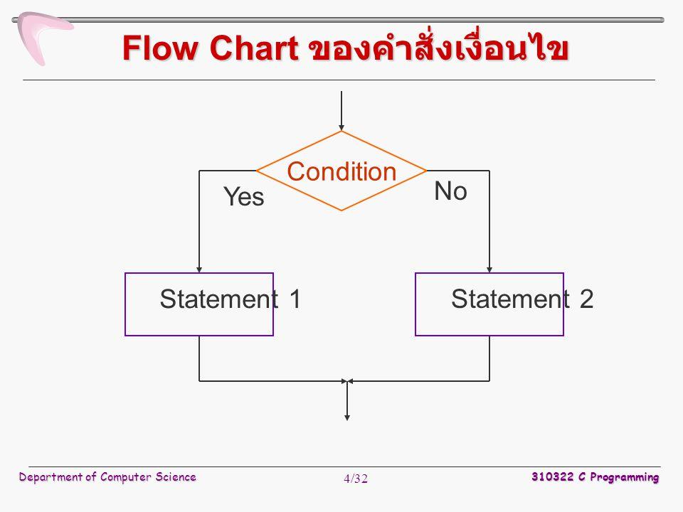 Flow Chart ของคำสั่งเงื่อนไข