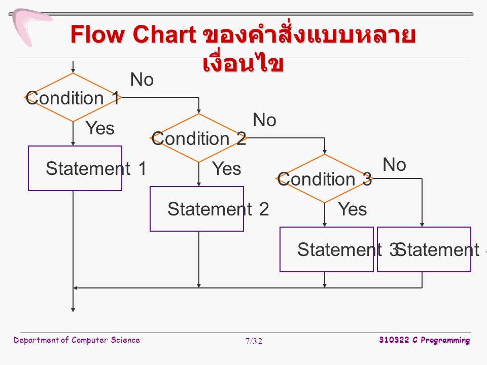 Flow Chart ของคำสั่งแบบหลายเงื่อนไข
