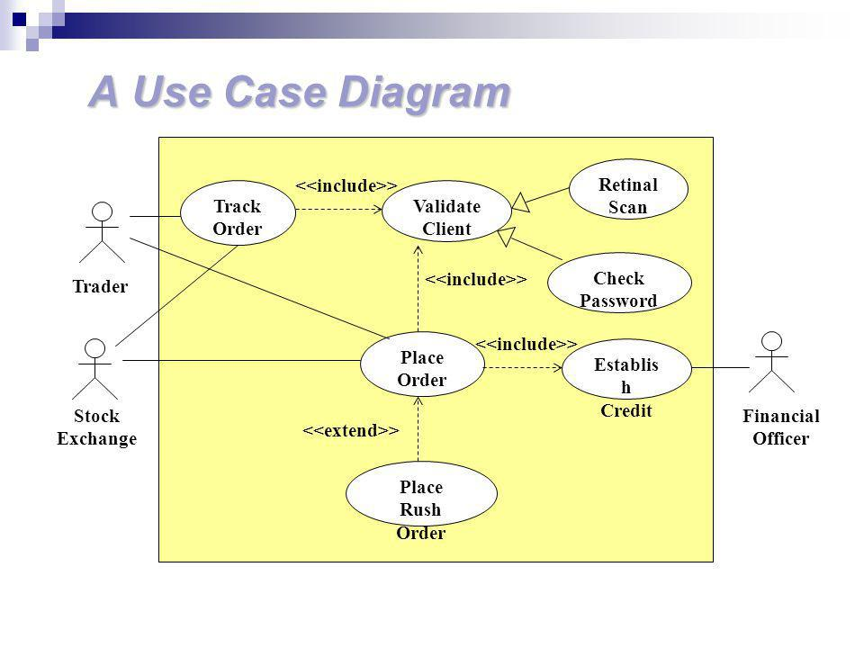 A Use Case Diagram Retinal Scan <<include>> Track Order