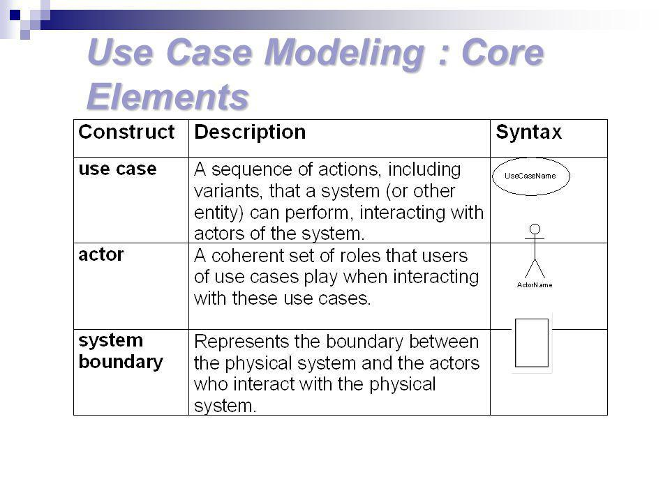 Use Case Modeling : Core Elements