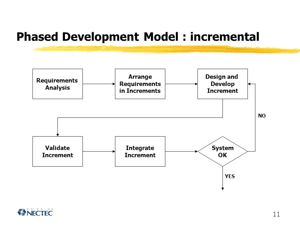 Phased Development Model : incremental