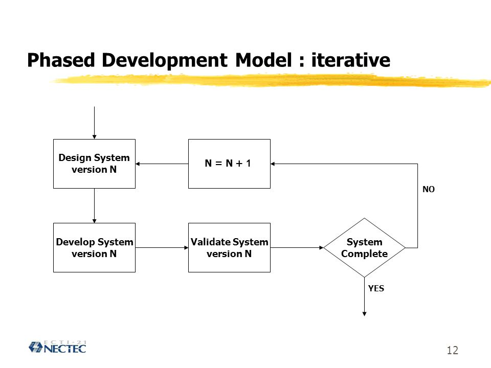 Phased Development Model : iterative