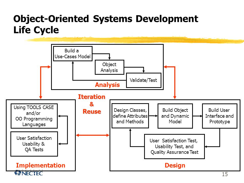 Object-Oriented Systems Development Life Cycle
