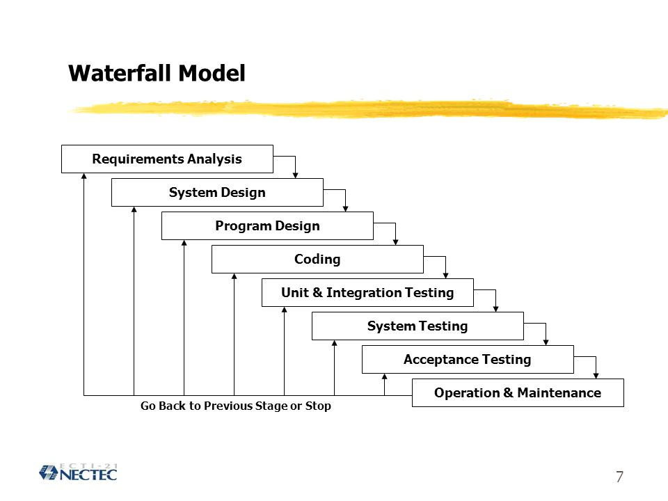 Waterfall Model Requirements Analysis System Design Program Design