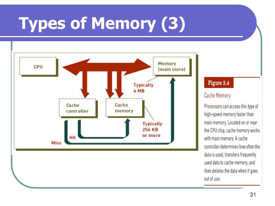 Types of Memory (3)