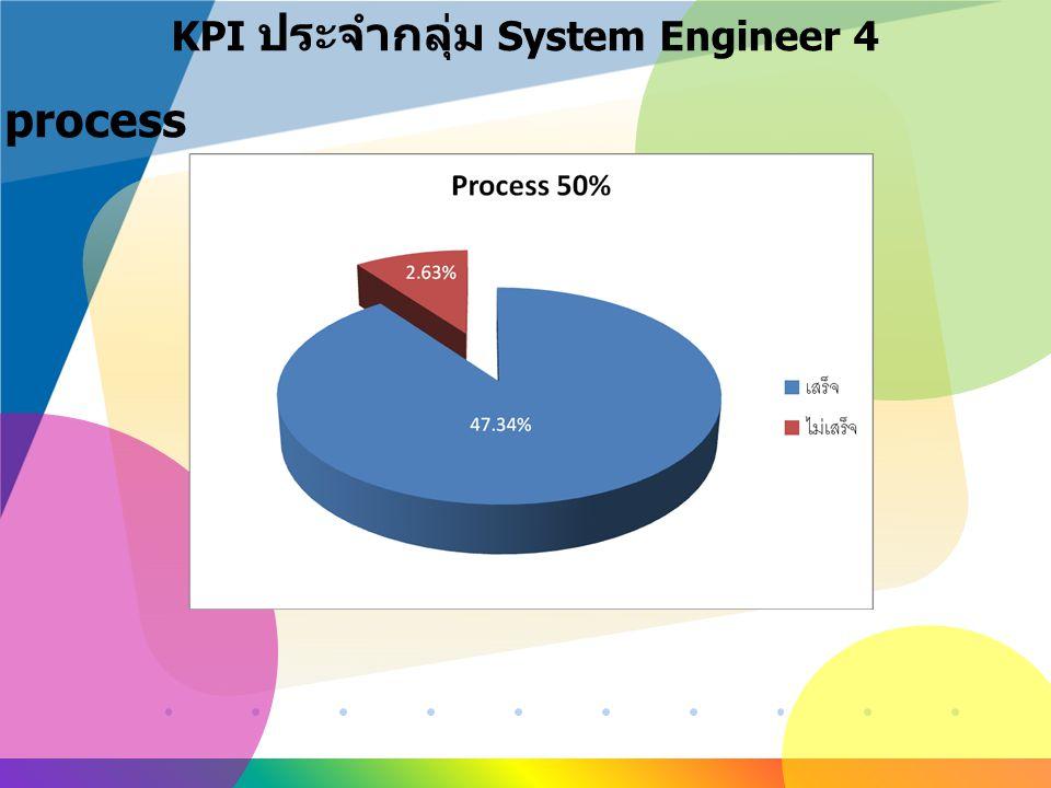 KPI ประจำกลุ่ม System Engineer 4