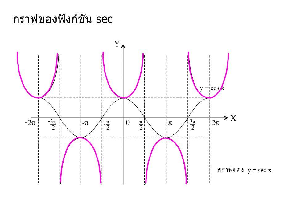 กราฟของฟังก์ชัน sec