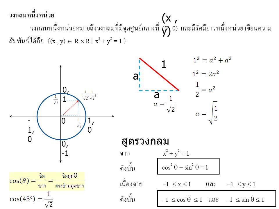(x , y) 1 a 0,1 a -1,0 1,0 สูตรวงกลม 0,-1