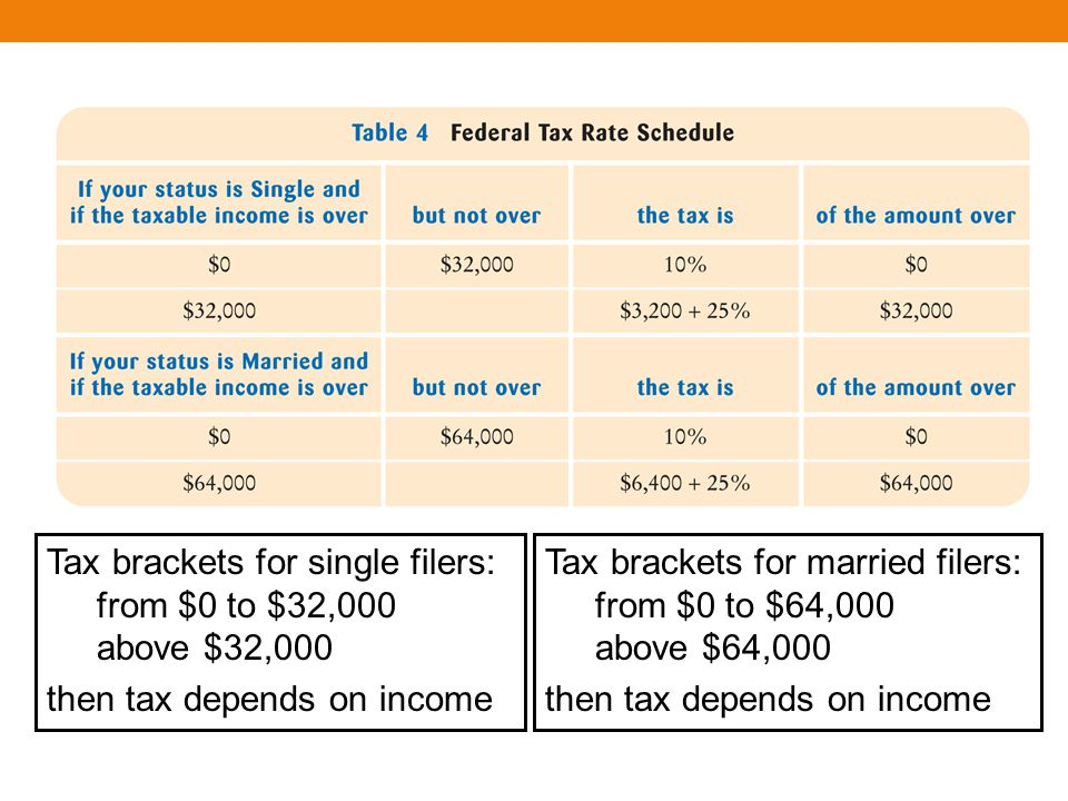 Tax brackets for single filers: from $0 to $32,000 above $32,000