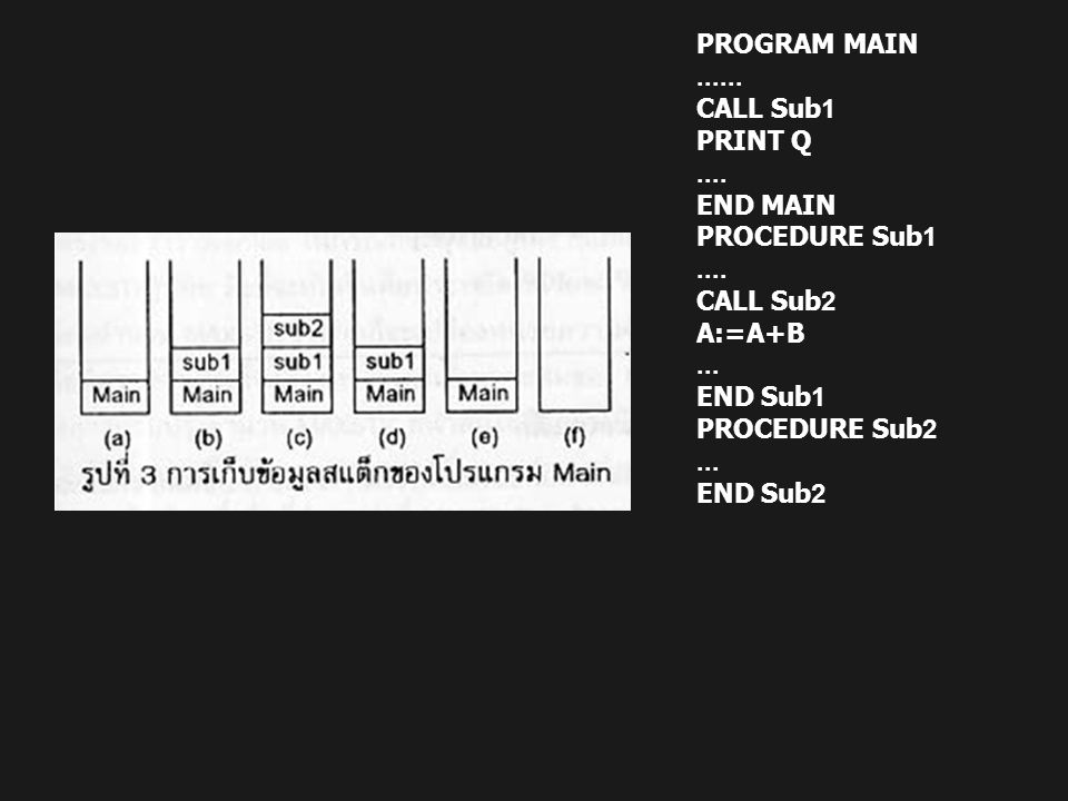 PROGRAM MAIN CALL Sub1. PRINT Q END MAIN. PROCEDURE Sub1. CALL Sub2. A:=A+B. ...