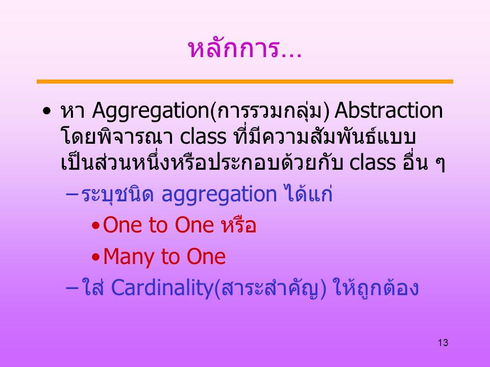 หลักการ... หา Aggregation(การรวมกลุ่ม) Abstraction โดยพิจารณา class ที่มีความสัมพันธ์แบบเป็นส่วนหนึ่งหรือประกอบด้วยกับ class อื่น ๆ.