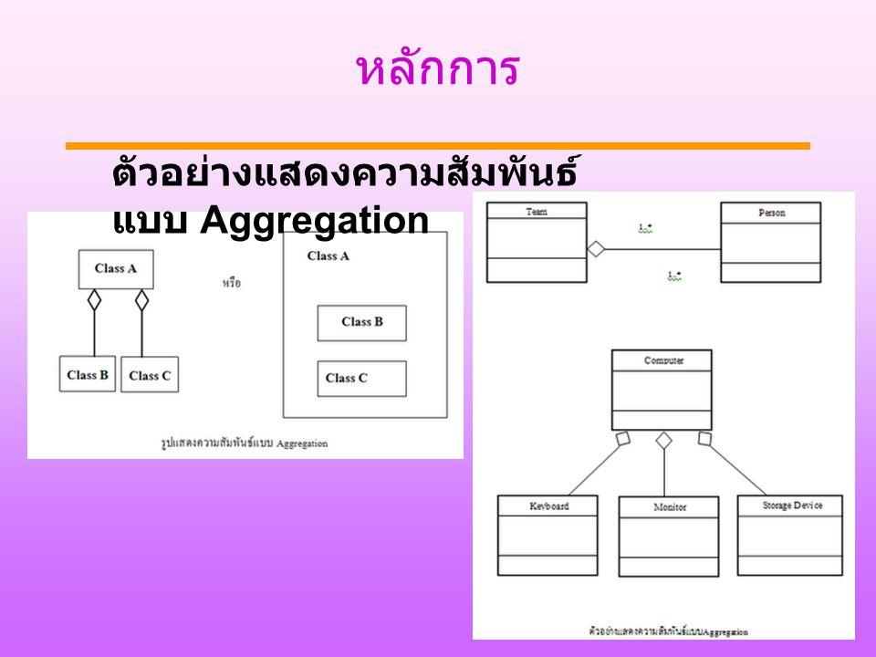 หลักการ ตัวอย่างแสดงความสัมพันธ์แบบ Aggregation