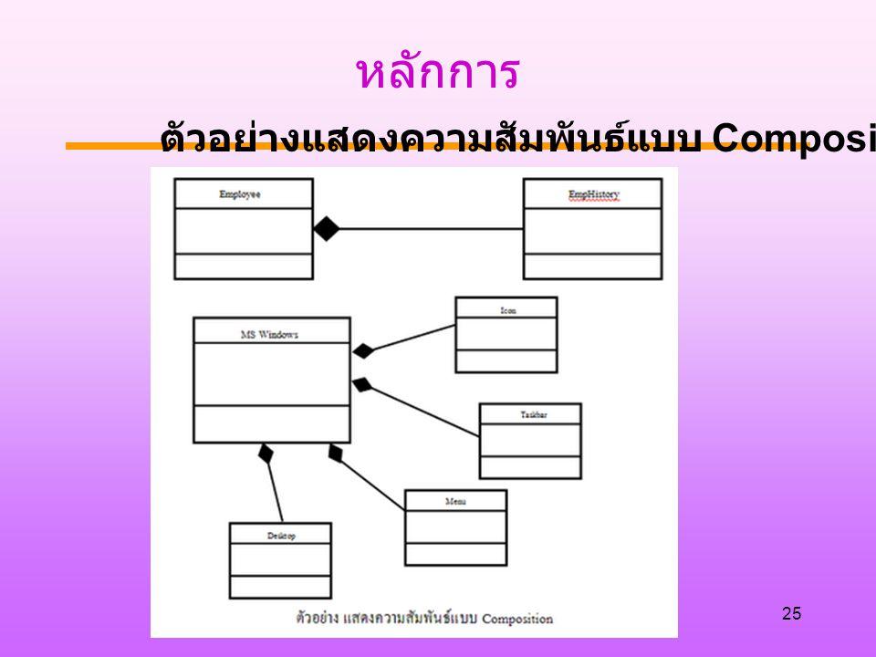 หลักการ ตัวอย่างแสดงความสัมพันธ์แบบ Composition