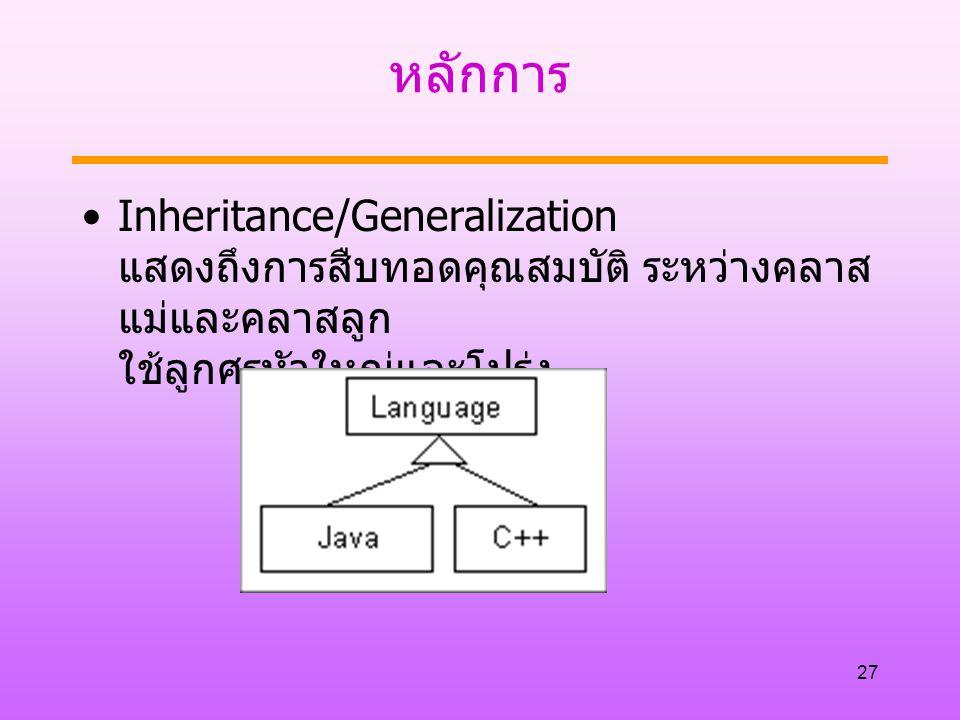หลักการ Inheritance/Generalization แสดงถึงการสืบทอดคุณสมบัติ ระหว่างคลาสแม่และคลาสลูก ใช้ลูกศรหัวใหญ่และโปร่ง.