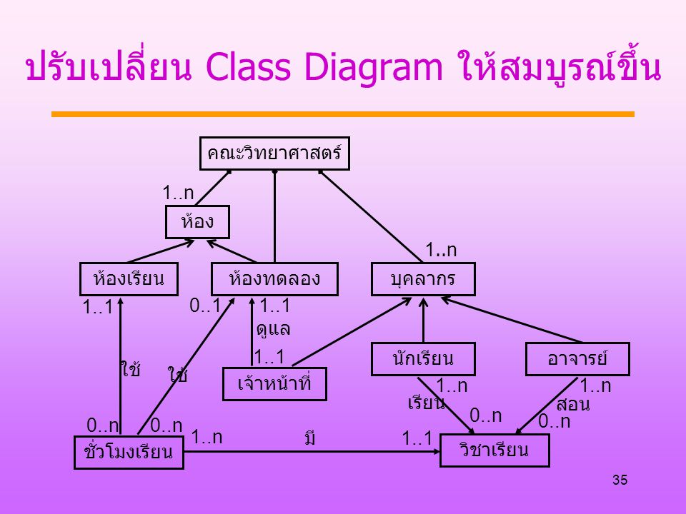 ปรับเปลี่ยน Class Diagram ให้สมบูรณ์ขึ้น