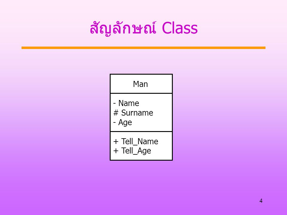 สัญลักษณ์ Class Man - Name # Surname - Age + Tell_Name + Tell_Age