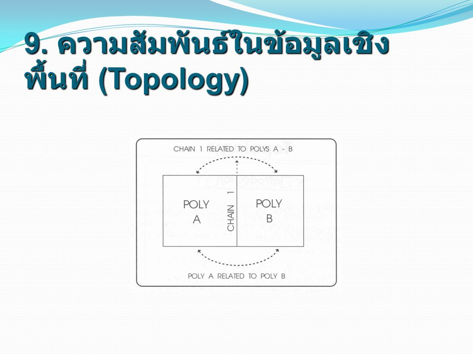 9. ความสัมพันธ์ในข้อมูลเชิงพื้นที่ (Topology)