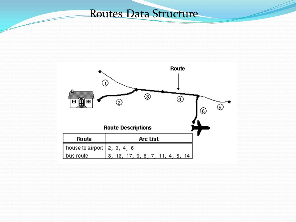 Routes Data Structure