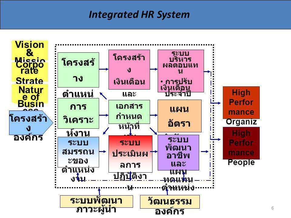 Integrated HR System Vision & Mission โครงสร้างตำแหน่งงาน Corporate