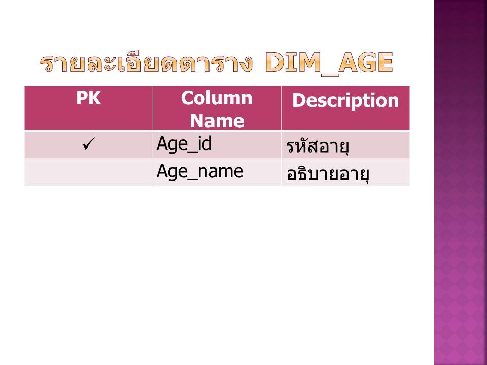 รายละเอียดตาราง Dim_Age
