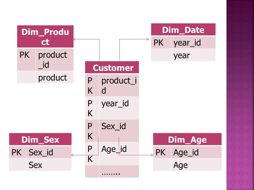 Dim_Date PK. year_id. year. Dim_Product. PK. product_id. product. Customer. PK. product_id.