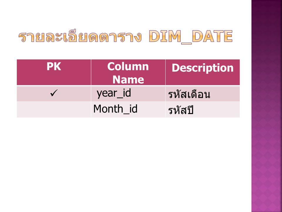 รายละเอียดตาราง Dim_Date