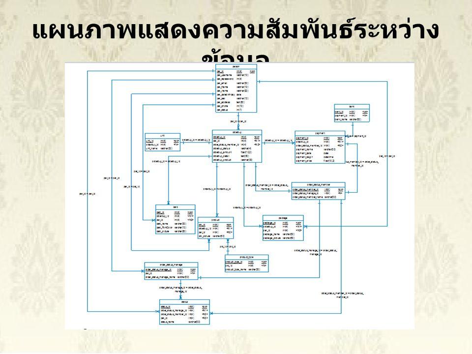 แผนภาพแสดงความสัมพันธ์ระหว่างข้อมูล