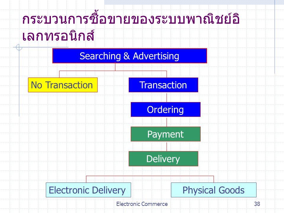 กระบวนการซื้อขายของระบบพาณิชย์อิเลกทรอนิกส์