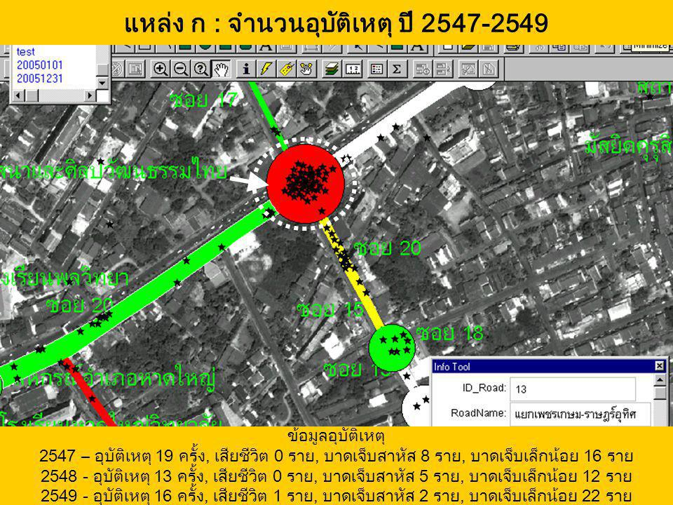 แหล่ง ก : จำนวนอุบัติเหตุ ปี 2547-2549