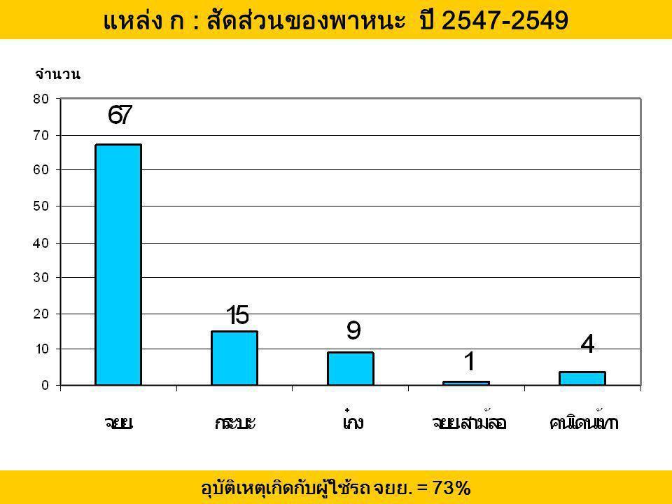 แหล่ง ก : สัดส่วนของพาหนะ ปี 2547-2549
