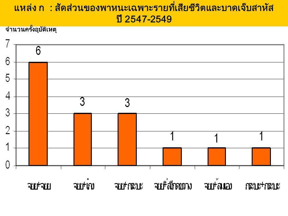 แหล่ง ก : สัดส่วนของพาหนะเฉพาะรายที่เสียชีวิตและบาดเจ็บสาหัส ปี 2547-2549