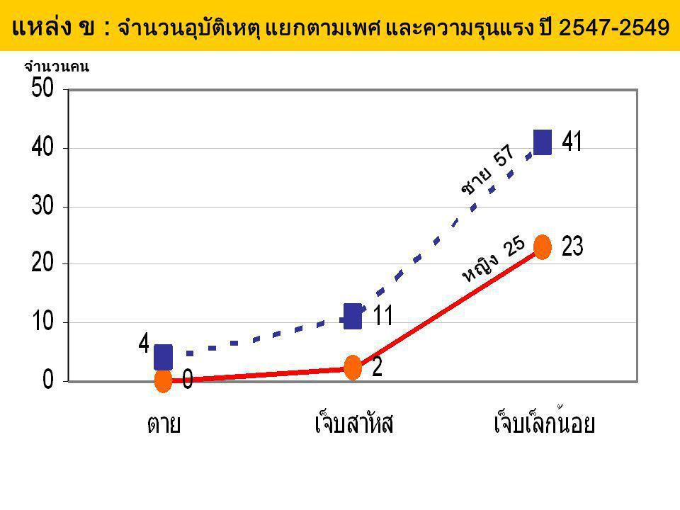 แหล่ง ข : จำนวนอุบัติเหตุ แยกตามเพศ และความรุนแรง ปี 2547-2549