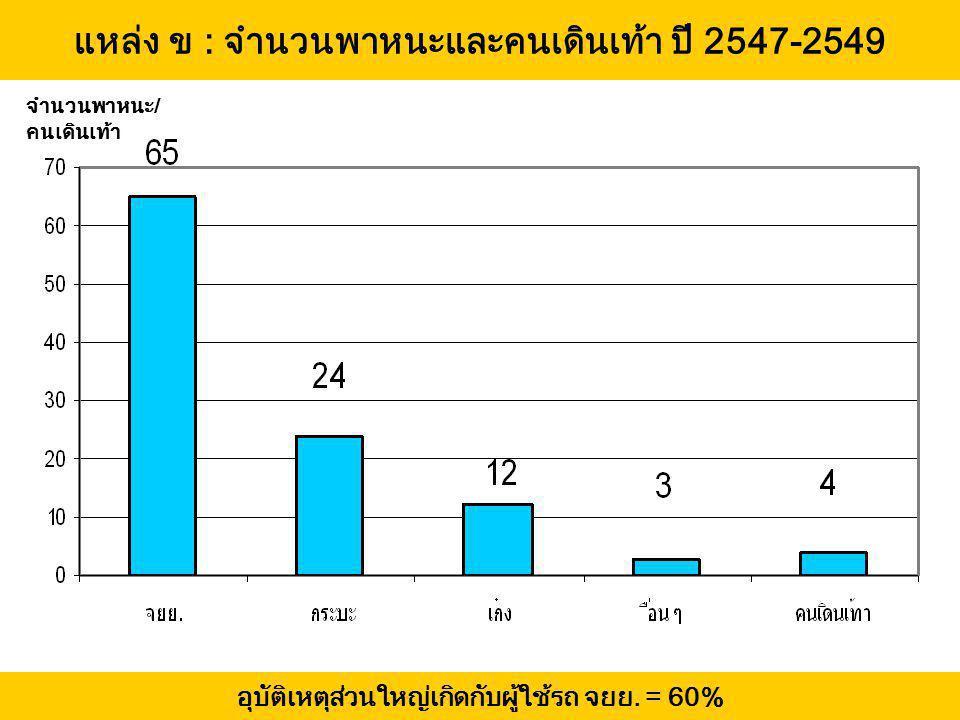 แหล่ง ข : จำนวนพาหนะและคนเดินเท้า ปี 2547-2549