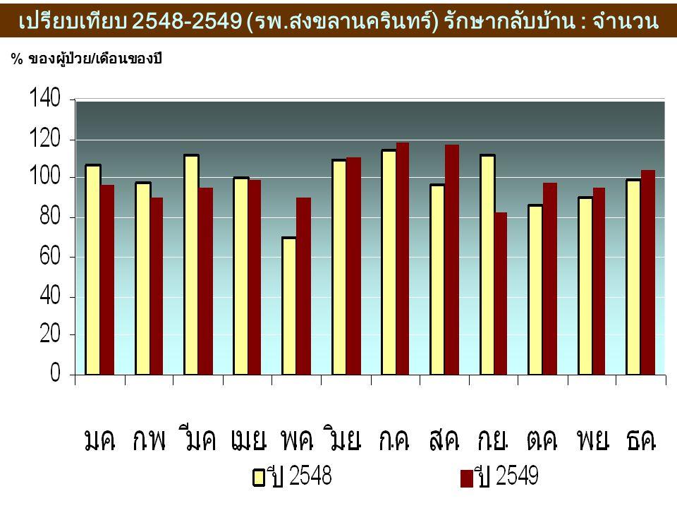 เปรียบเทียบ 2548-2549 (รพ.สงขลานครินทร์) รักษากลับบ้าน : จำนวน