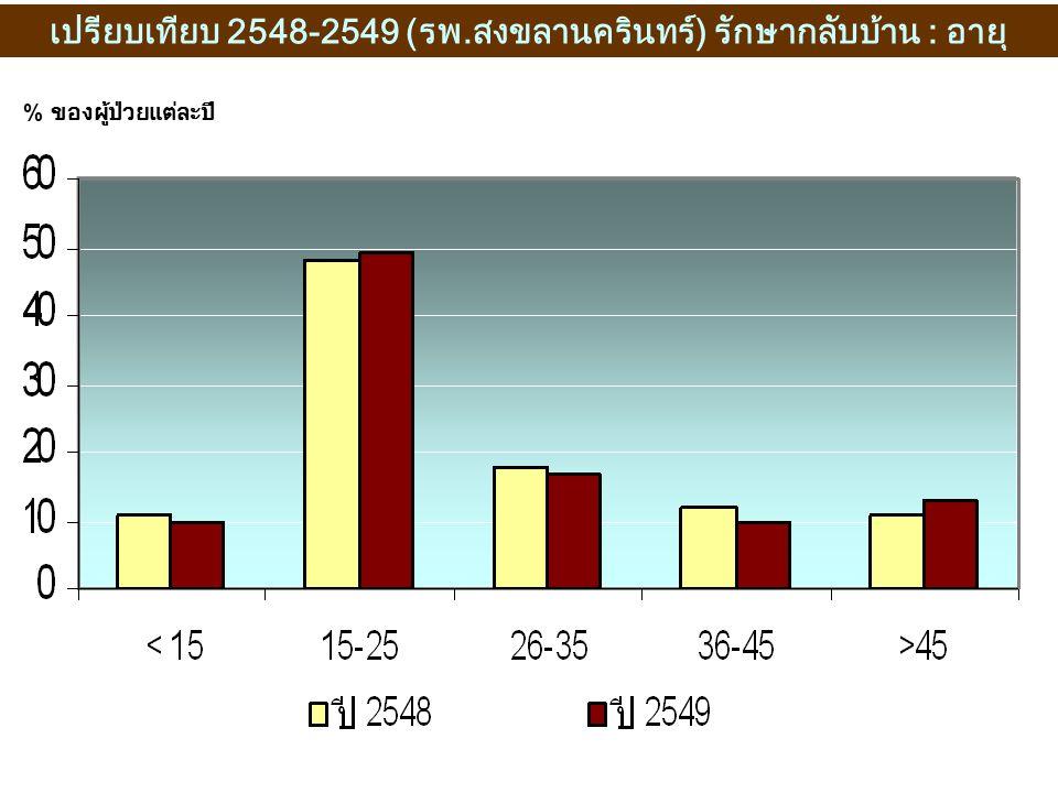 เปรียบเทียบ 2548-2549 (รพ.สงขลานครินทร์) รักษากลับบ้าน : อายุ