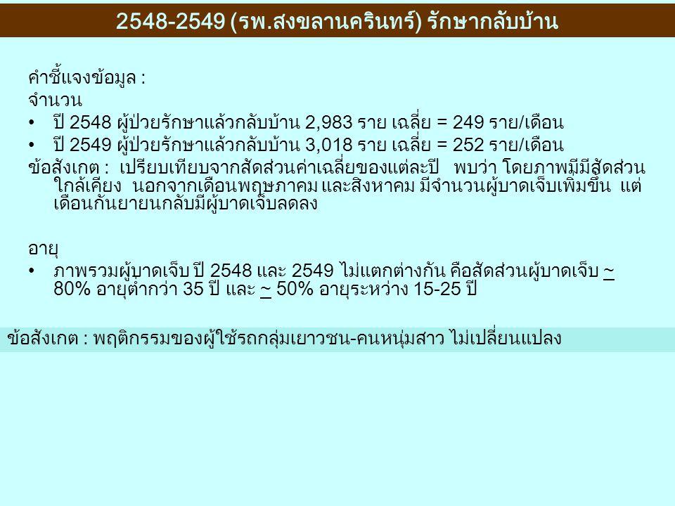 2548-2549 (รพ.สงขลานครินทร์) รักษากลับบ้าน