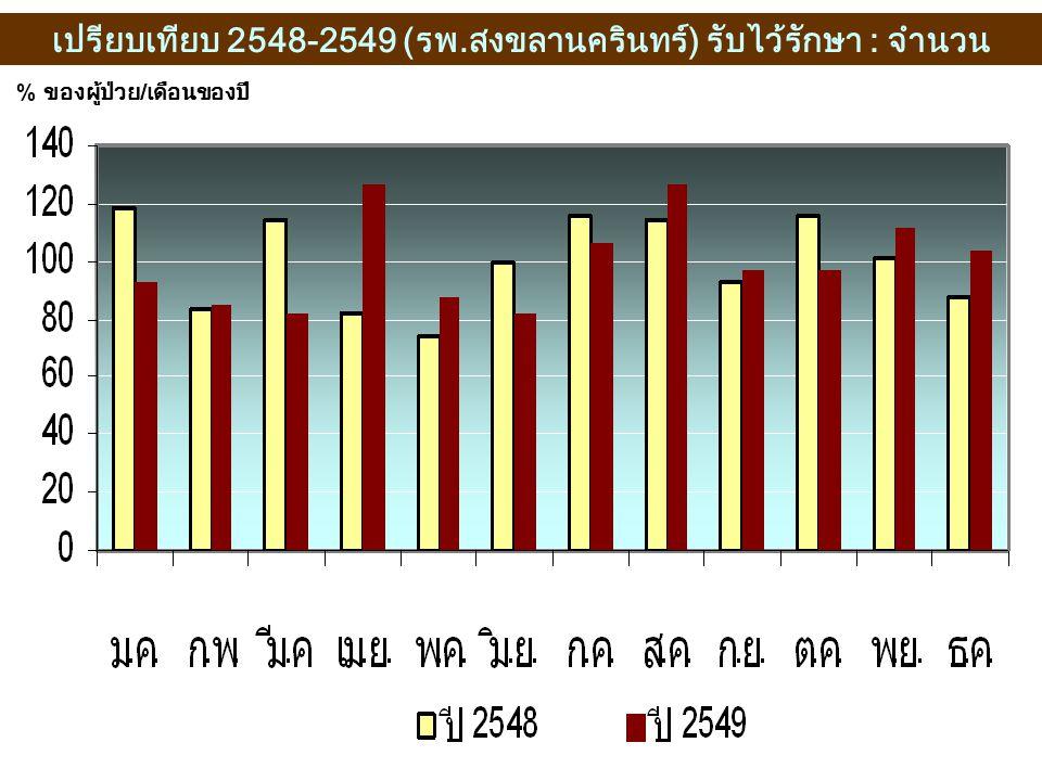 เปรียบเทียบ 2548-2549 (รพ.สงขลานครินทร์) รับไว้รักษา : จำนวน