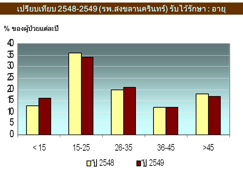 เปรียบเทียบ 2548-2549 (รพ.สงขลานครินทร์) รับไว้รักษา : อายุ