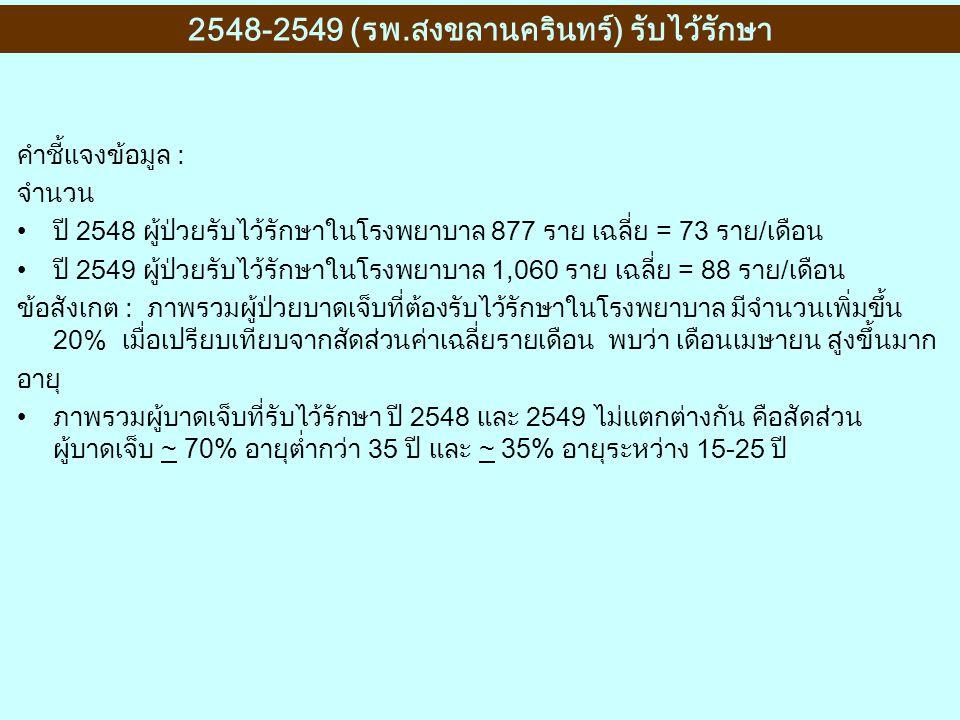 2548-2549 (รพ.สงขลานครินทร์) รับไว้รักษา