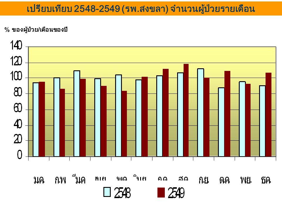 เปรียบเทียบ 2548-2549 (รพ.สงขลา) จำนวนผู้ป่วยรายเดือน