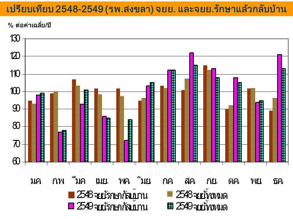 เปรียบเทียบ 2548-2549 (รพ.สงขลา) จยย. และจยย.รักษาแล้วกลับบ้าน