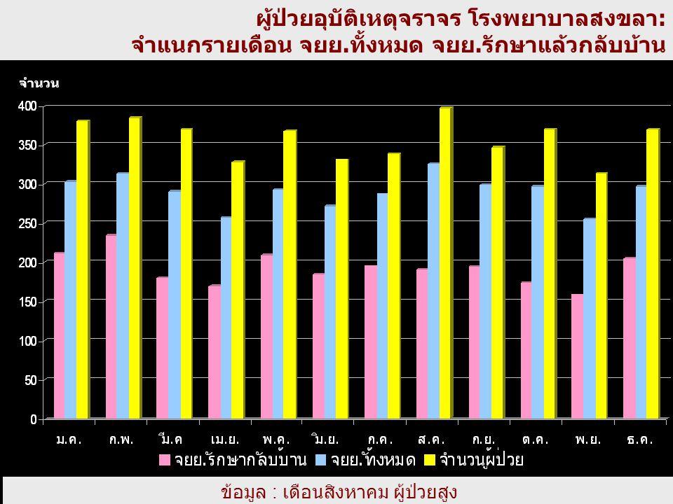 ข้อมูล : เดือนสิงหาคม ผู้ป่วยสูง