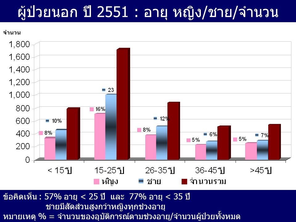 ผู้ป่วยนอก ปี 2551 : อายุ หญิง/ชาย/จำนวน