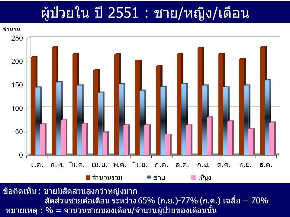 ผู้ป่วยใน ปี 2551 : ชาย/หญิง/เดือน