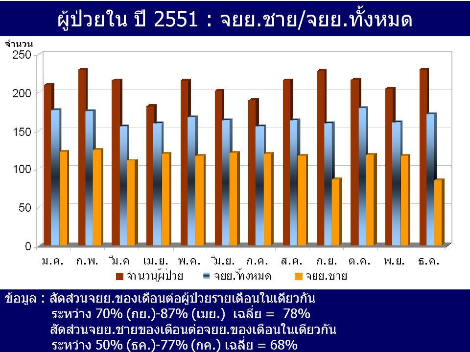 ผู้ป่วยใน ปี 2551 : จยย.ชาย/จยย.ทั้งหมด